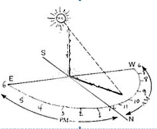 reloj solar brújula imstrucciones