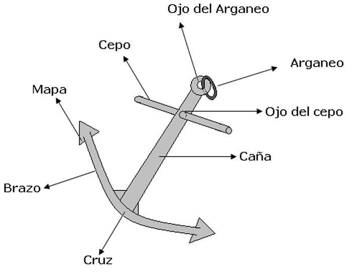 partes de un ancla de barco